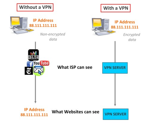 how to get a vpn server adress